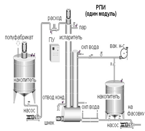 Схема монтажа модуля роторно - пленочного испраителя (РПИ) .