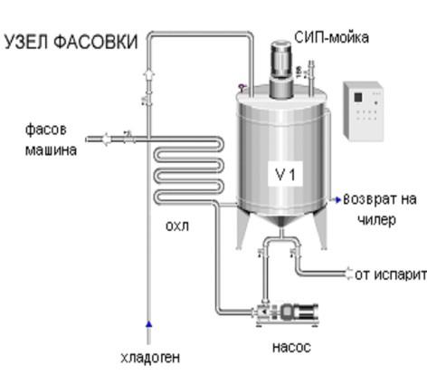 Диссертация для 6.4 Технологическая схема схема переработки Для.